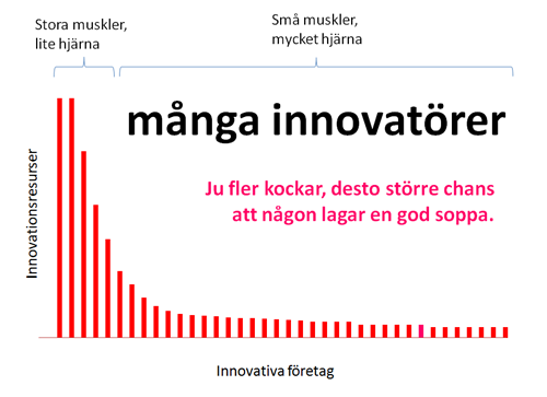 innovationssvansen